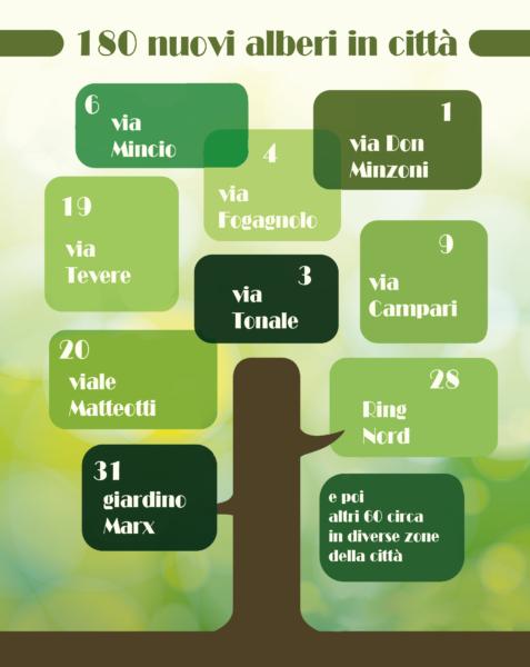 infografica piantumazioni alberi