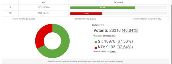 Referendum: affluenze e risultati a Sesto